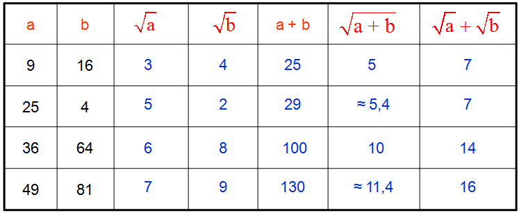 Basic Numeracy Test Here are some summary tables concerning roots